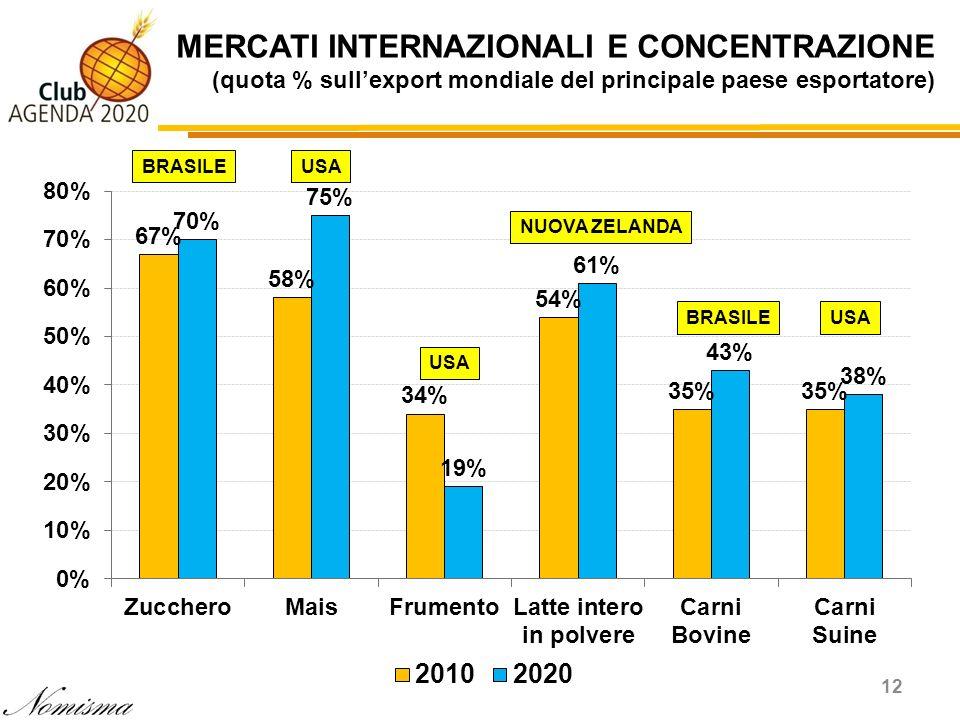 MERCATI INTERNAZIONALI E CONCENTRAZIONE (quota % sullexport mondiale del principale paese esportatore) 12 BRASILEUSA NUOVA ZELANDA USABRASILE