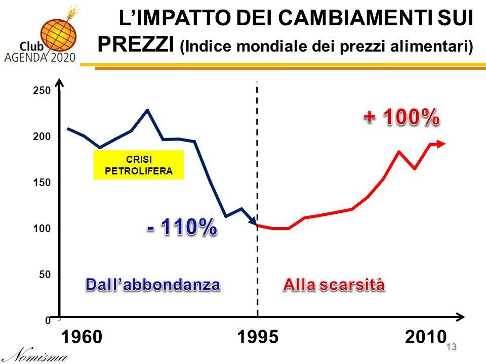 LIMPATTO DEI CAMBIAMENTI SUI PREZZI (Indice mondiale dei prezzi alimentari) 13 196019952010