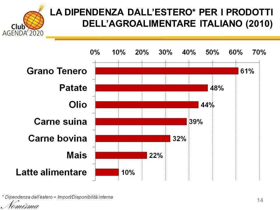 LA DIPENDENZA DALLESTERO* PER I PRODOTTI DELLAGROALIMENTARE ITALIANO (2010) 14 * Dipendenza dallestero = Import/Disponibilità interna