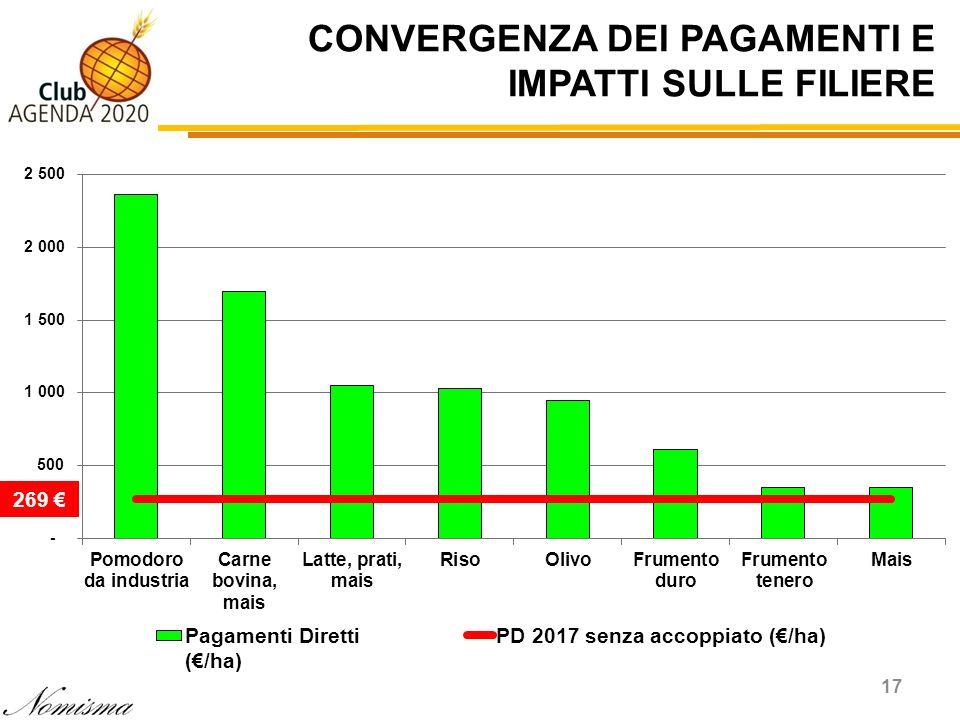 CONVERGENZA DEI PAGAMENTI E IMPATTI SULLE FILIERE 17 269