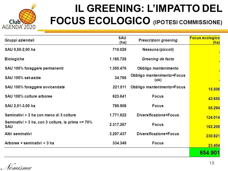 IL GREENING: LIMPATTO DEL FOCUS ECOLOGICO (IPOTESI COMMISSIONE) 18 Gruppi aziendali SAU (ha) Prescrizioni greening Focus ecologico (ha) SAU 0,50-2,00