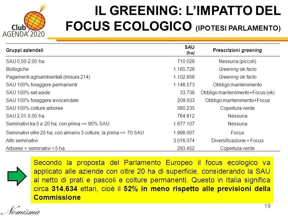 IL GREENING: LIMPATTO DEL FOCUS ECOLOGICO (IPOTESI PARLAMENTO) 19 Gruppi aziendali SAU (ha) Prescrizioni greening SAU 0,50-2,00 ha710.029Nessuna (picc