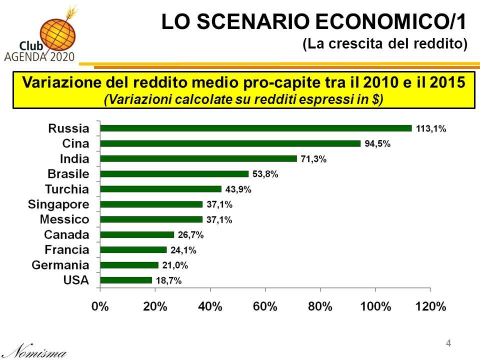 LO SCENARIO ECONOMICO/1 (La crescita del reddito) 4 Variazione del reddito medio pro-capite tra il 2010 e il 2015 (Variazioni calcolate su redditi esp