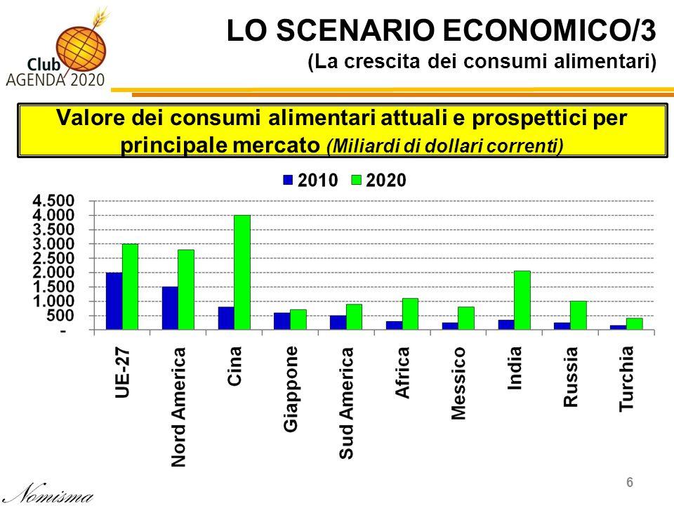 LO SCENARIO ECONOMICO/3 (La crescita dei consumi alimentari) 6 Valore dei consumi alimentari attuali e prospettici per principale mercato (Miliardi di