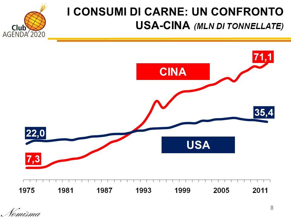 I CONSUMI DI CARNE: UN CONFRONTO USA-CINA (MLN DI TONNELLATE) 8 CINA USA