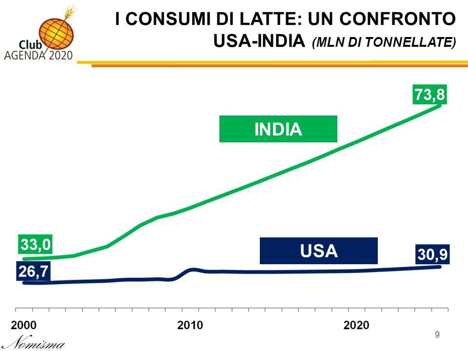 9 I CONSUMI DI LATTE: UN CONFRONTO USA-INDIA (MLN DI TONNELLATE) USA INDIA