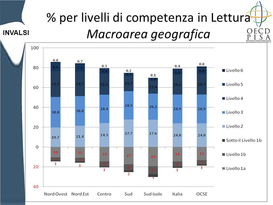 INVALSI % per livelli di competenza in Lettura Macroarea geografica
