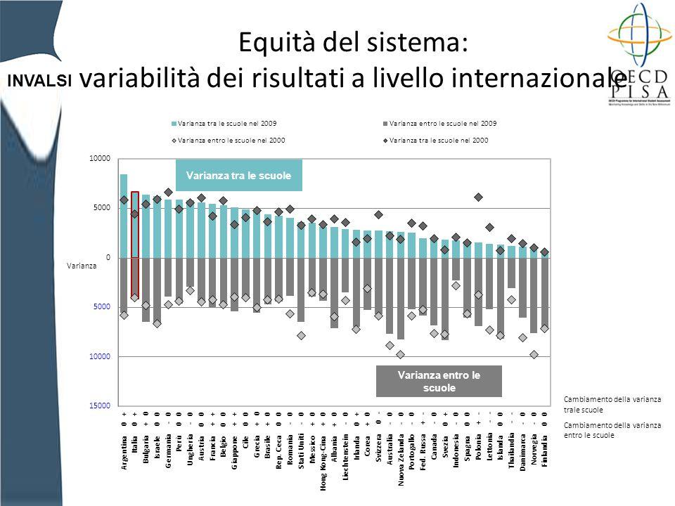 INVALSI Equità del sistema: variabilità dei risultati a livello internazionale