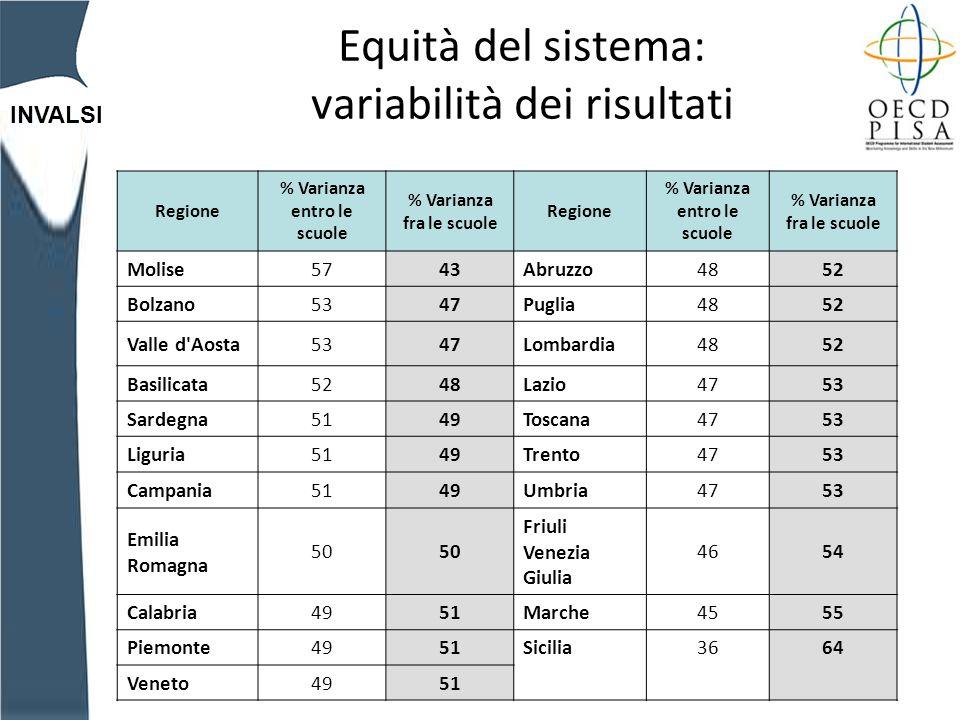 INVALSI Equità del sistema: variabilità dei risultati Regione % Varianza entro le scuole % Varianza fra le scuole Regione % Varianza entro le scuole % Varianza fra le scuole Molise5743Abruzzo4852 Bolzano5347Puglia4852 Valle d Aosta5347Lombardia4852 Basilicata5248Lazio4753 Sardegna5149Toscana4753 Liguria5149Trento4753 Campania5149Umbria4753 Emilia Romagna 50 Friuli Venezia Giulia 4654 Calabria4951Marche4555 Piemonte4951Sicilia3664 Veneto 49 51