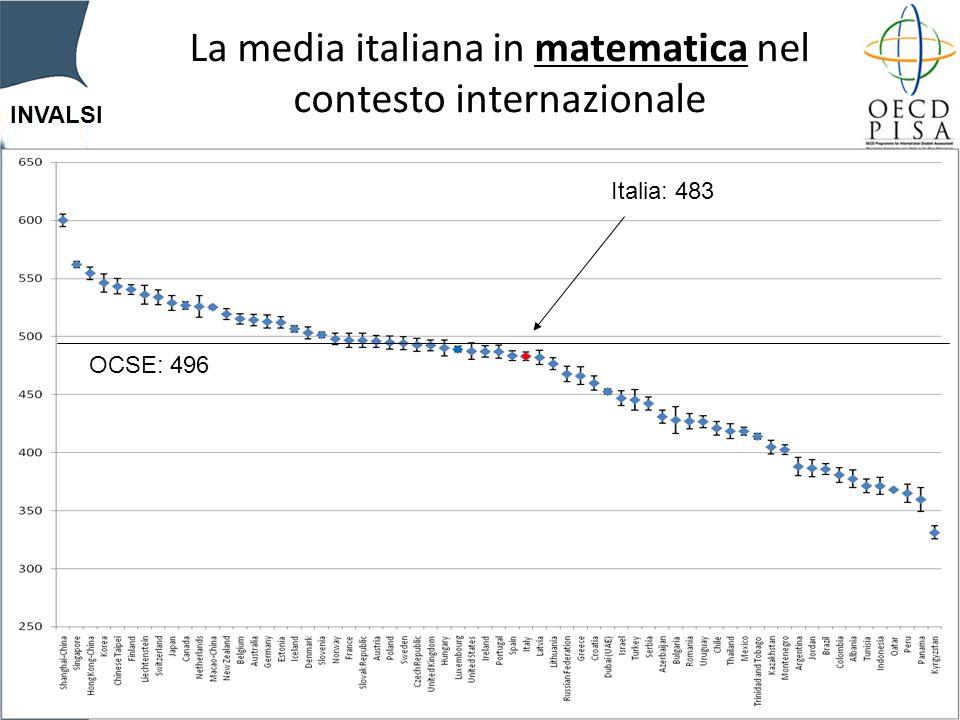INVALSI La media italiana in matematica nel contesto internazionale Italia: 483 OCSE: 496