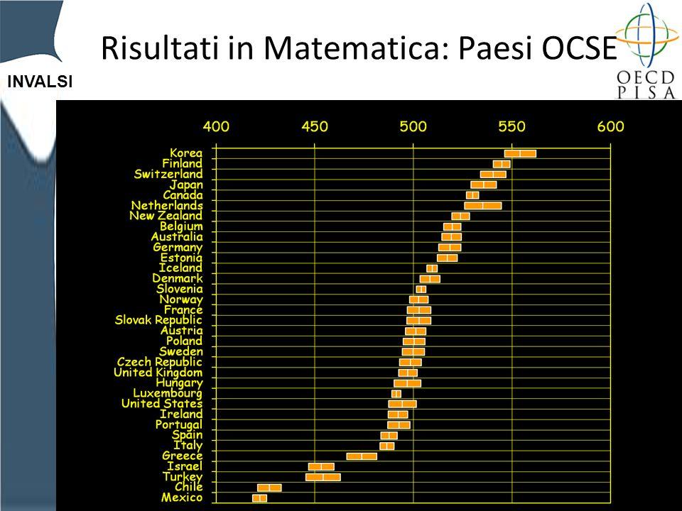 INVALSI Risultati in Matematica: Paesi OCSE