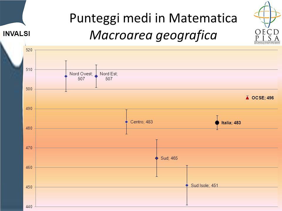 INVALSI Punteggi medi in Matematica Macroarea geografica