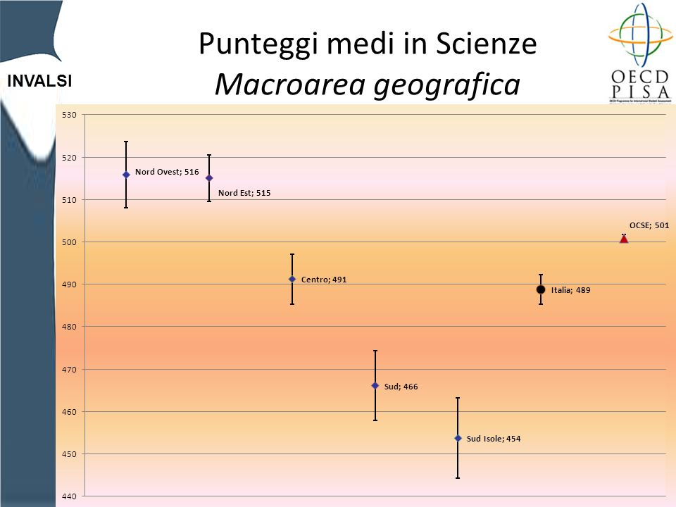 INVALSI Punteggi medi in Scienze Macroarea geografica