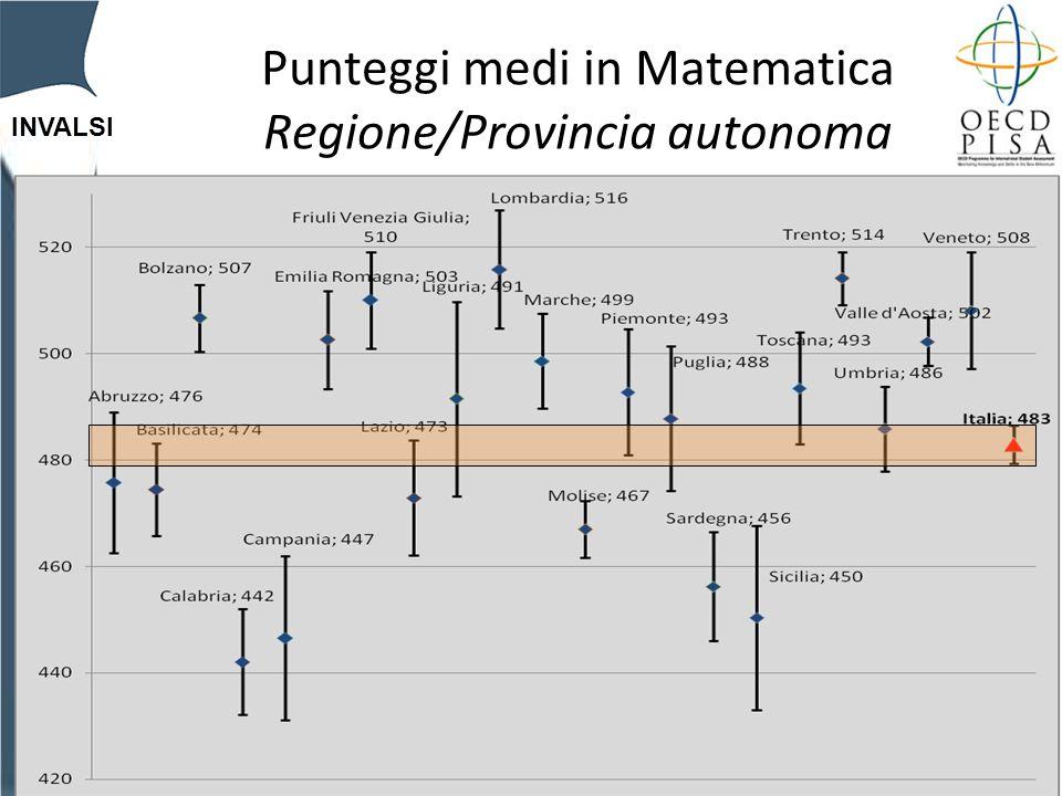 INVALSI Punteggi medi in Matematica Regione/Provincia autonoma
