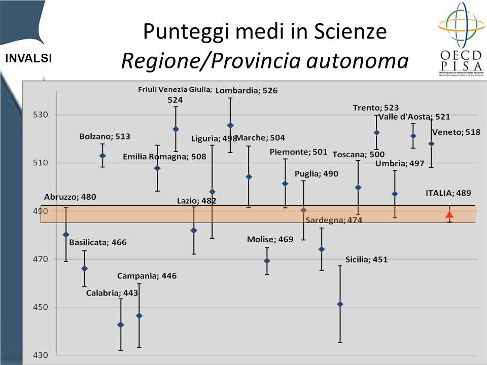INVALSI Punteggi medi in Scienze Regione/Provincia autonoma