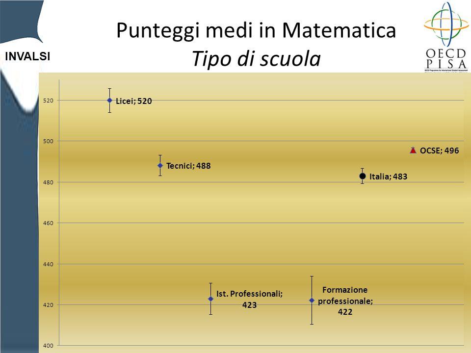 INVALSI Punteggi medi in Matematica Tipo di scuola