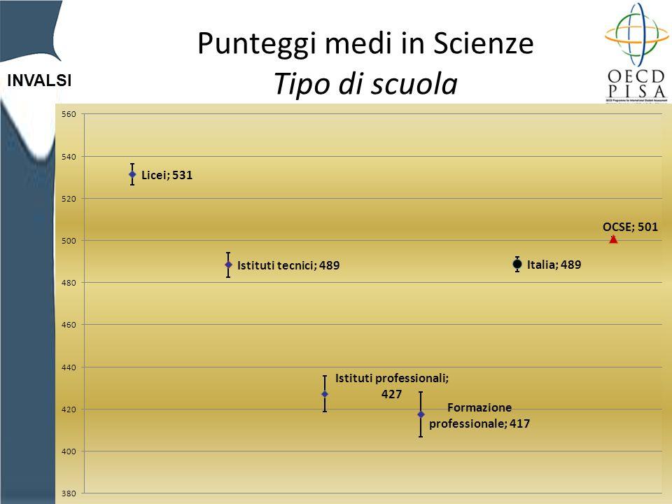 INVALSI Punteggi medi in Scienze Tipo di scuola