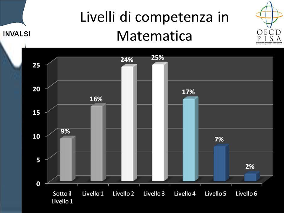 INVALSI Livelli di competenza in Matematica