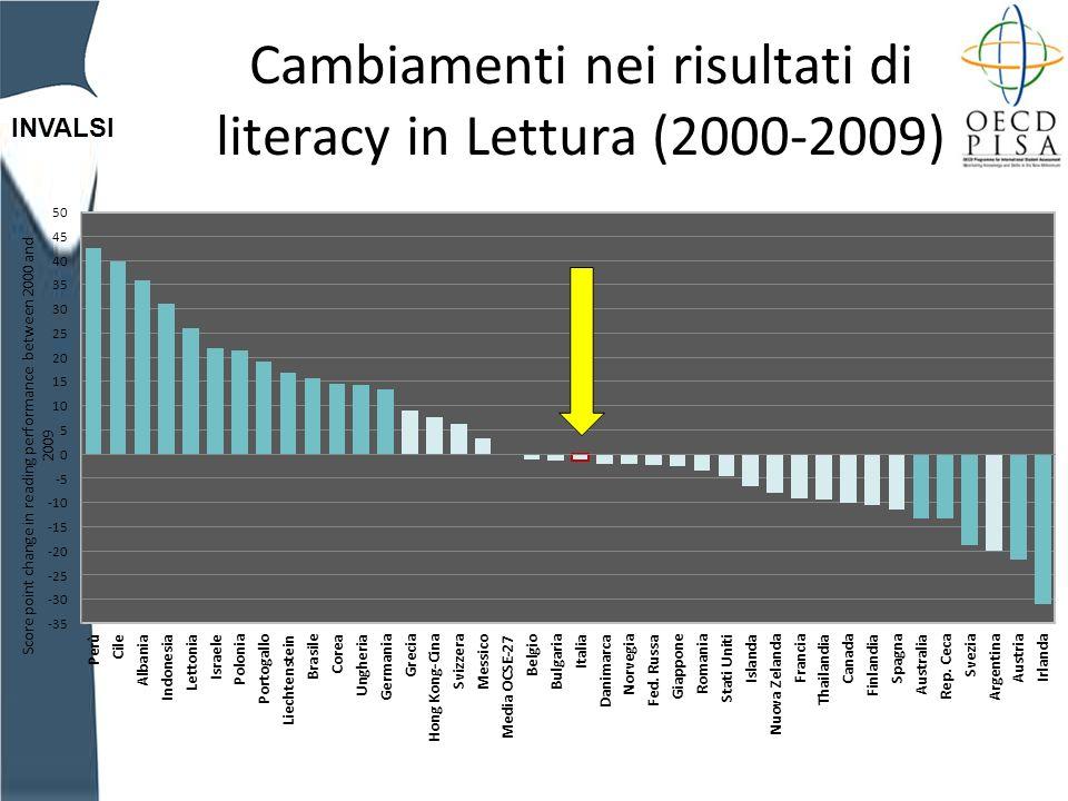 INVALSI Cambiamenti nei risultati di literacy in Lettura (2000-2009)