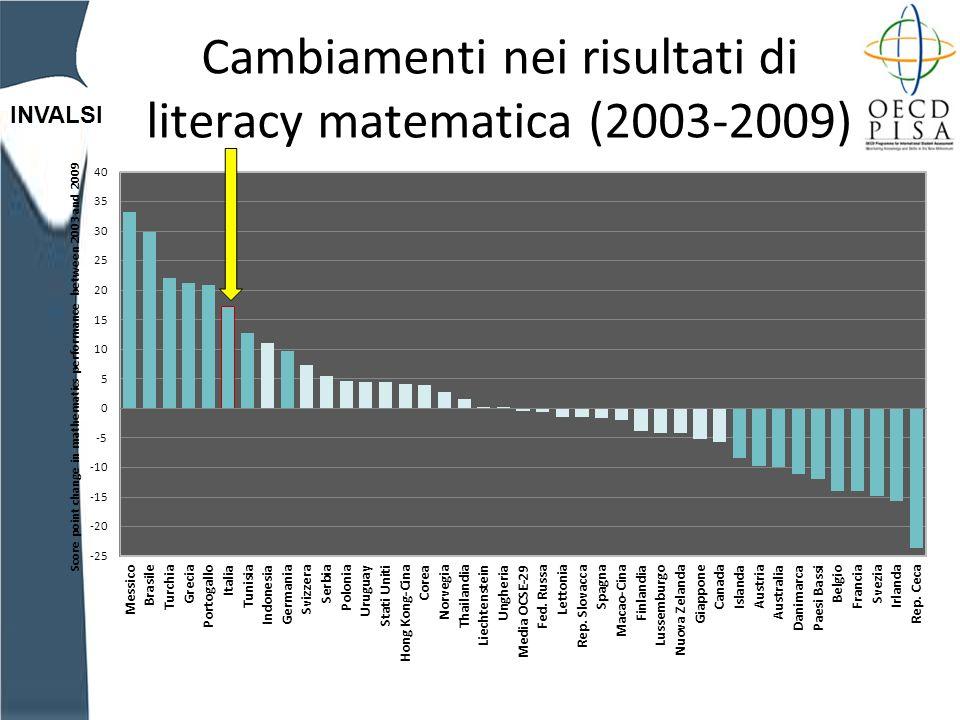 INVALSI Cambiamenti nei risultati di literacy matematica (2003-2009)
