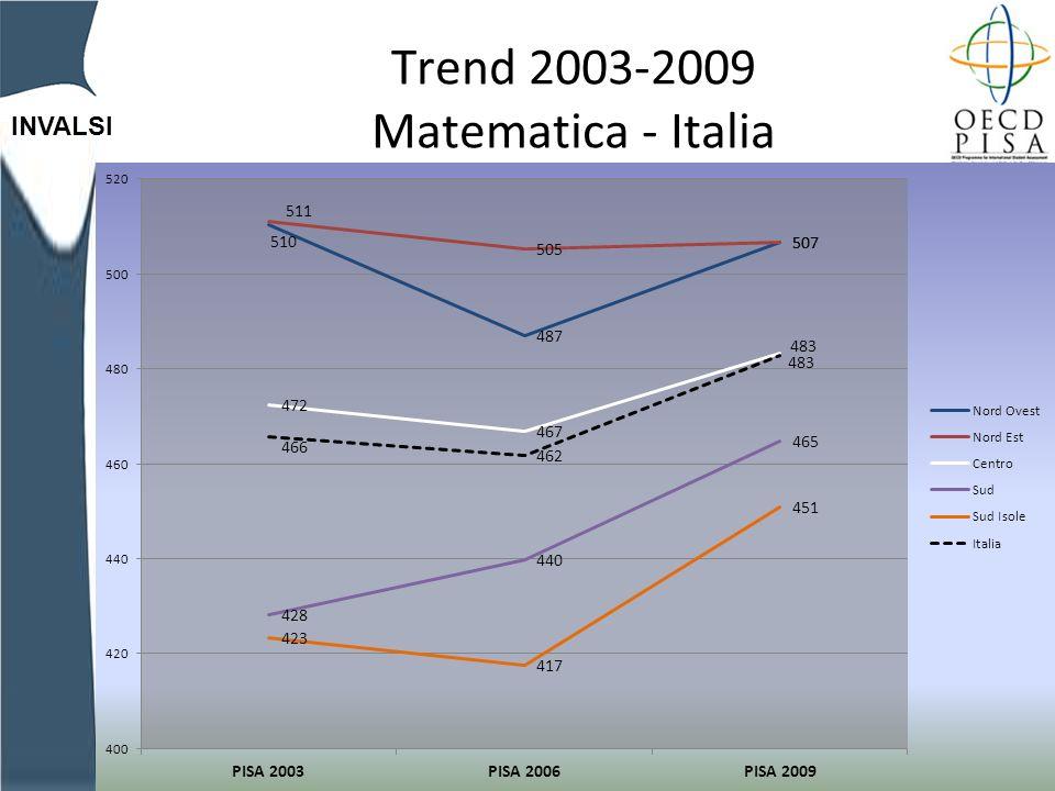 INVALSI Trend 2003-2009 Matematica - Italia