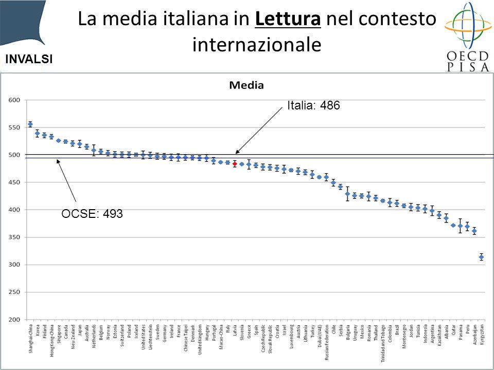 INVALSI La media italiana in Lettura nel contesto internazionale OCSE: 493 Italia: 486