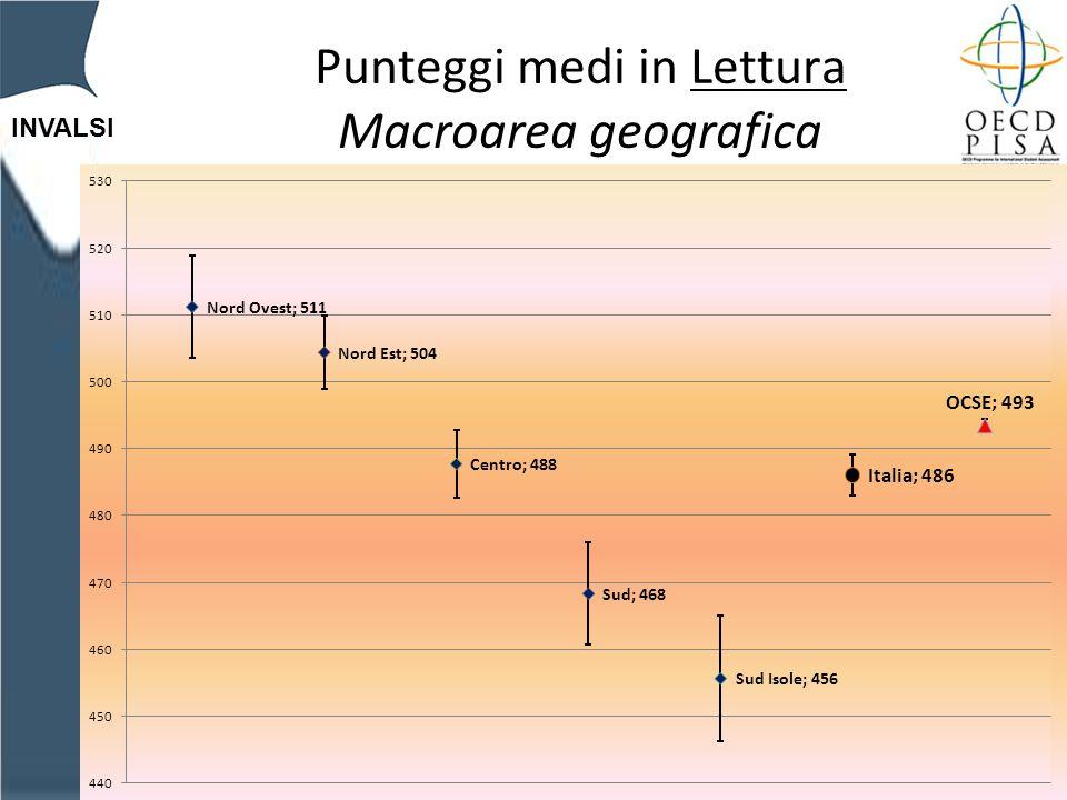 INVALSI Punteggi medi in Lettura Macroarea geografica