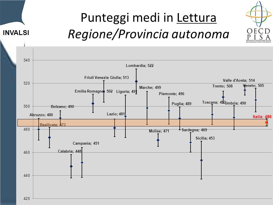 INVALSI Punteggi medi in Lettura Regione/Provincia autonoma
