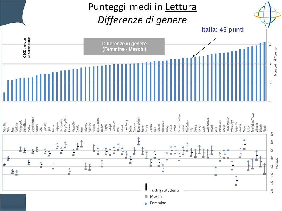 INVALSI Punteggi medi in Lettura Differenze di genere Italia: 46 punti