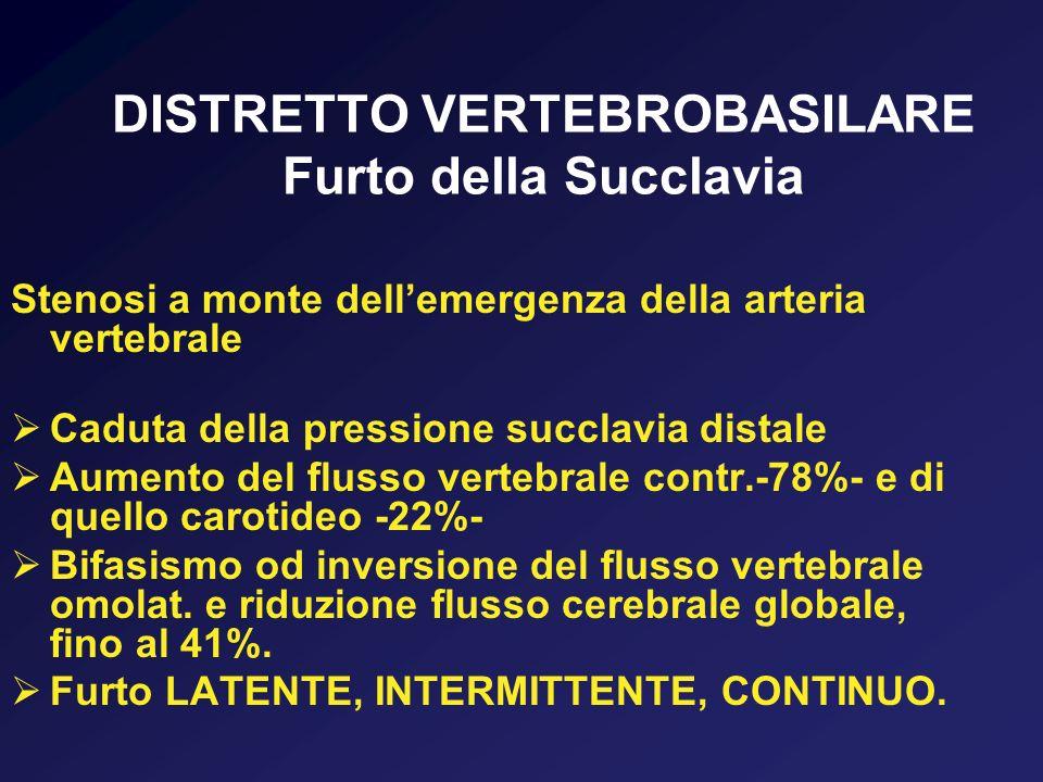 DISTRETTO VERTEBROBASILARE Furto della Succlavia Stenosi a monte dellemergenza della arteria vertebrale Caduta della pressione succlavia distale Aumen