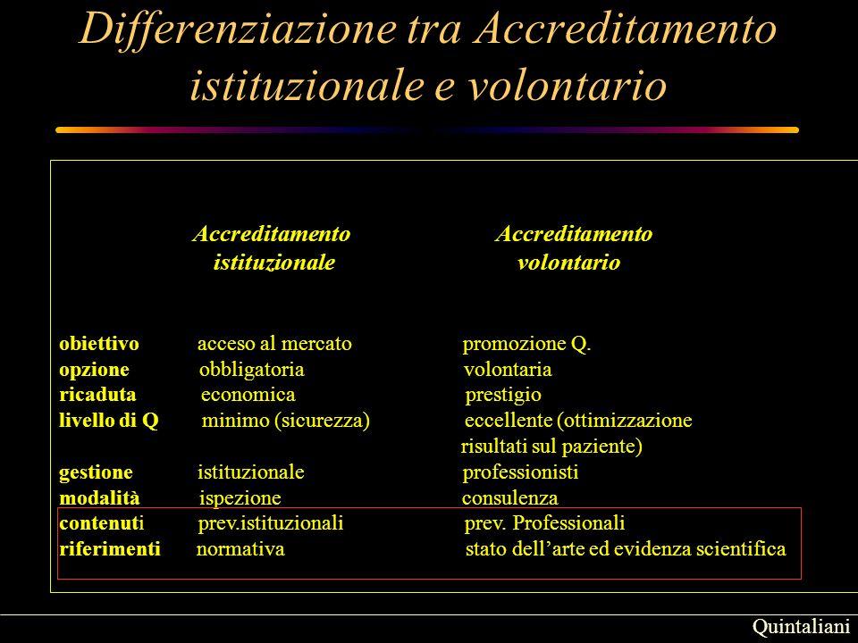 Quintaliani Accreditamento Accreditamento istituzionale volontario obiettivo acceso al mercato promozione Q.