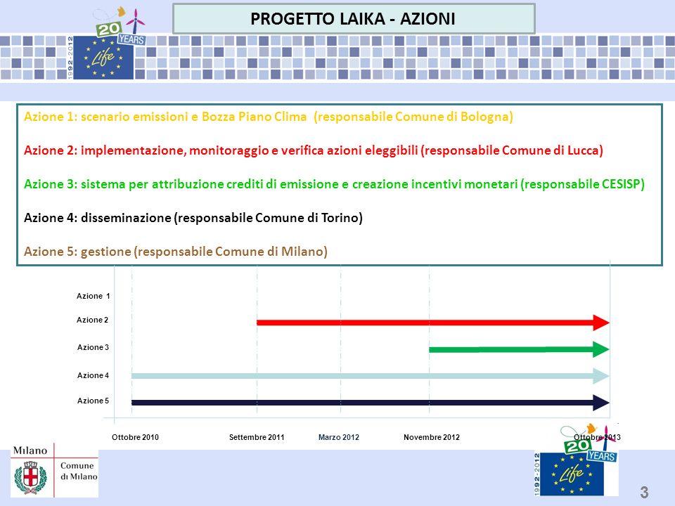 3 PROGETTO LAIKA - AZIONI Ottobre 2013Marzo 2012Ottobre 2010Novembre 2012Settembre 2011 Azione 5 Azione 1: scenario emissioni e Bozza Piano Clima (res