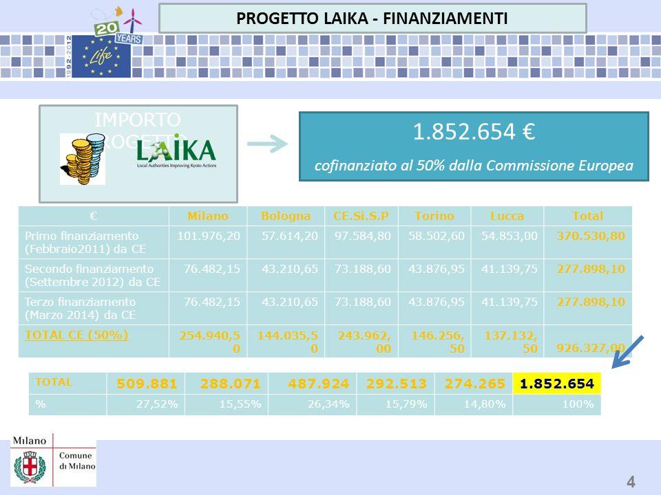MilanoBolognaCE.Si.S.PTorinoLuccaTotal Primo finanziamento (Febbraio2011) da CE 101.976,2057.614,2097.584,8058.502,6054.853,00370.530,80 Secondo finan
