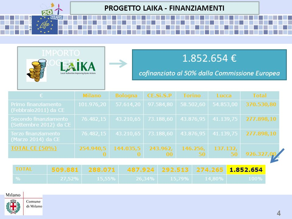PROGETTO LAIKA 5 www.life-laika.eu Ulteriori informazioni: MTA.Laika@comune.milano.itMTA.Laika@comune.milano.it