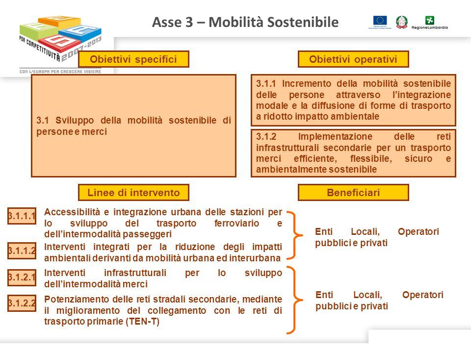 3.1 Sviluppo della mobilità sostenibile di persone e merci 3.1.1 Incremento della mobilità sostenibile delle persone attraverso lintegrazione modale e la diffusione di forme di trasporto a ridotto impatto ambientale 3.1.2 Implementazione delle reti infrastrutturali secondarie per un trasporto merci efficiente, flessibile, sicuro e ambientalmente sostenibile Asse 3 – Mobilità Sostenibile Obiettivi specificiObiettivi operativi Linee di interventoBeneficiari Accessibilità e integrazione urbana delle stazioni per lo sviluppo del trasporto ferroviario e dellintermodalità passeggeri 3.1.1.1 Enti Locali, Operatori pubblici e privati 3.1.1.2 Interventi integrati per la riduzione degli impatti ambientali derivanti da mobilità urbana ed interurbana 3.1.2.1 Interventi infrastrutturali per lo sviluppo dellintermodalità merci Enti Locali, Operatori pubblici e privati 3.1.2.2 Potenziamento delle reti stradali secondarie, mediante il miglioramento del collegamento con le reti di trasporto primarie (TEN-T)