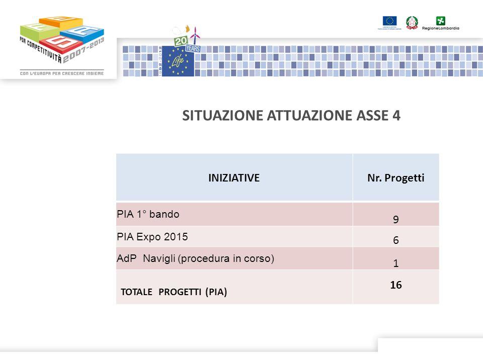 INIZIATIVENr. Progetti PIA 1° bando 9 PIA Expo 2015 6 AdP Navigli (procedura in corso) 1 TOTALE PROGETTI (PIA) 16 SITUAZIONE ATTUAZIONE ASSE 4