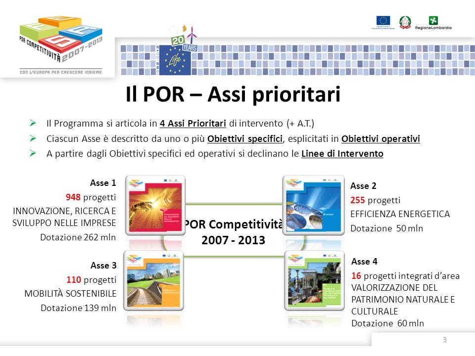 Il POR – Assi prioritari 3 Il Programma si articola in 4 Assi Prioritari di intervento (+ A.T.) Ciascun Asse è descritto da uno o più Obiettivi specif