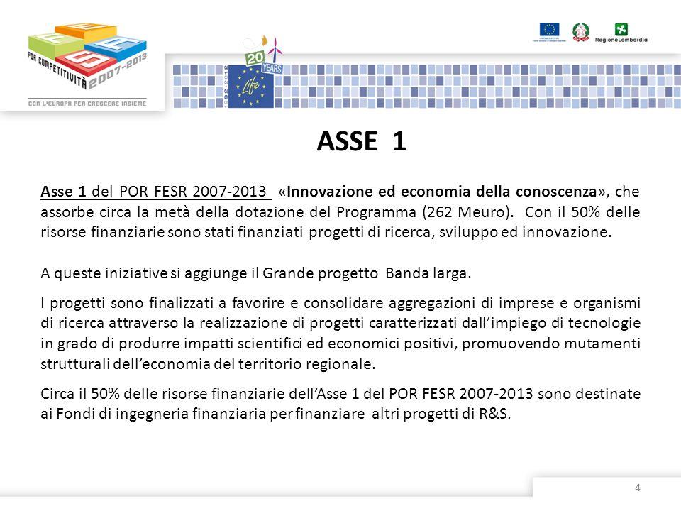ASSE 1 4 Asse 1 del POR FESR 2007-2013 «Innovazione ed economia della conoscenza», che assorbe circa la metà della dotazione del Programma (262 Meuro)