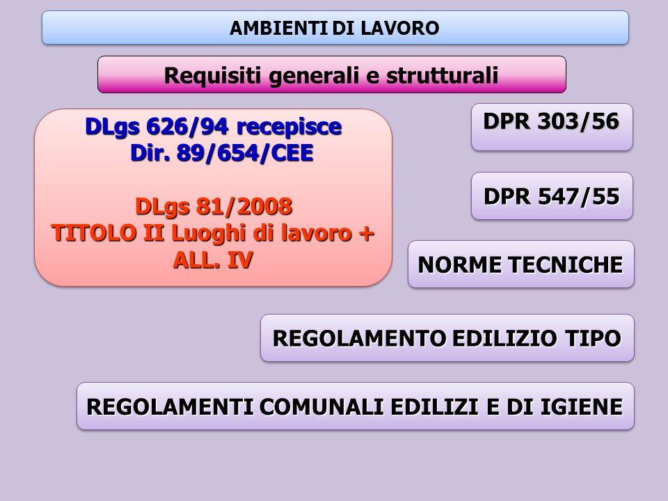 AMBIENTI DI LAVORO Requisiti generali e strutturali DLgs 626/94 recepisce Dir. 89/654/CEE Dir. 89/654/CEE DLgs 81/2008 TITOLO II Luoghi di lavoro + AL