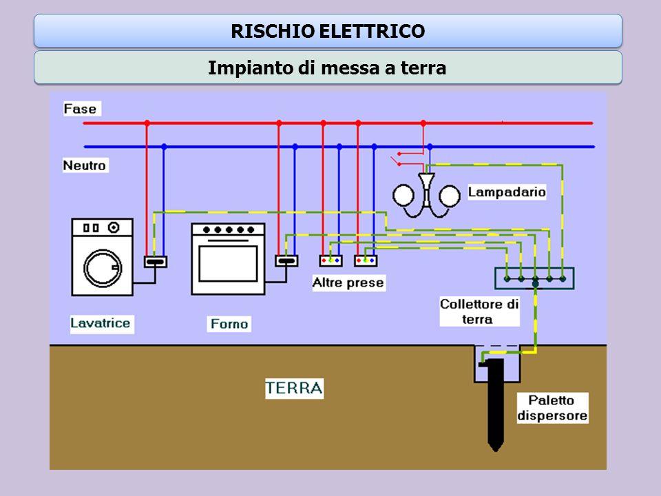 Impianto di messa a terra RISCHIO ELETTRICO