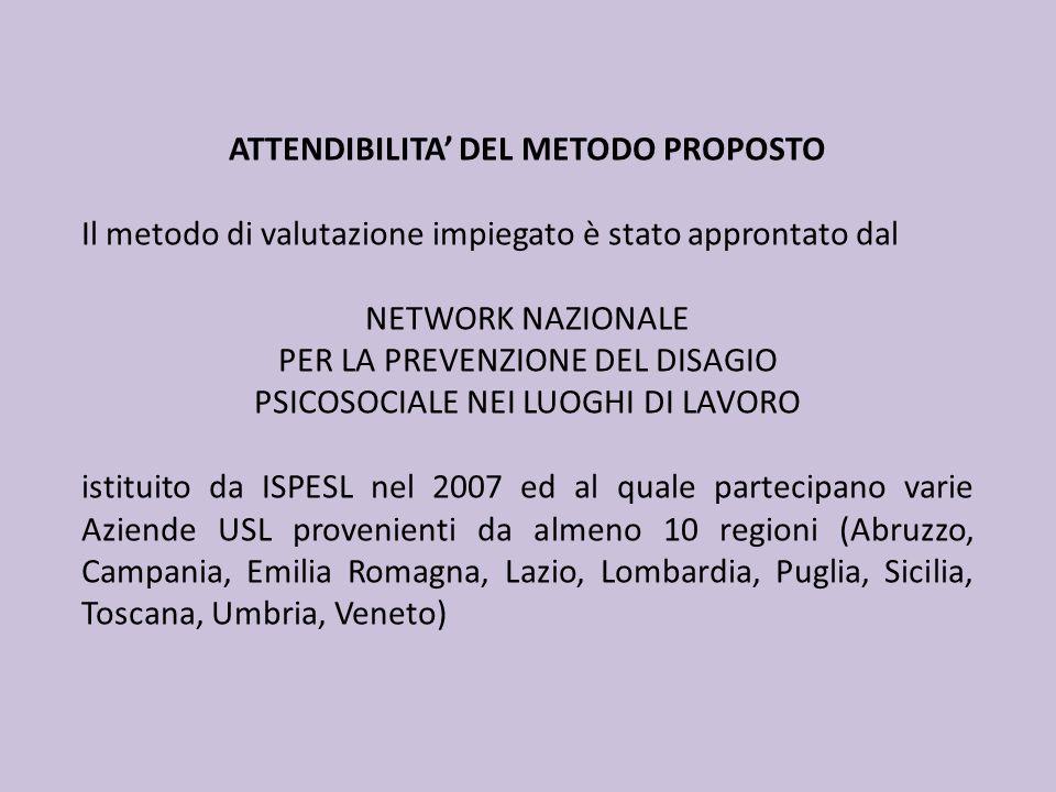 ATTENDIBILITA DEL METODO PROPOSTO Il metodo di valutazione impiegato è stato approntato dal NETWORK NAZIONALE PER LA PREVENZIONE DEL DISAGIO PSICOSOCI