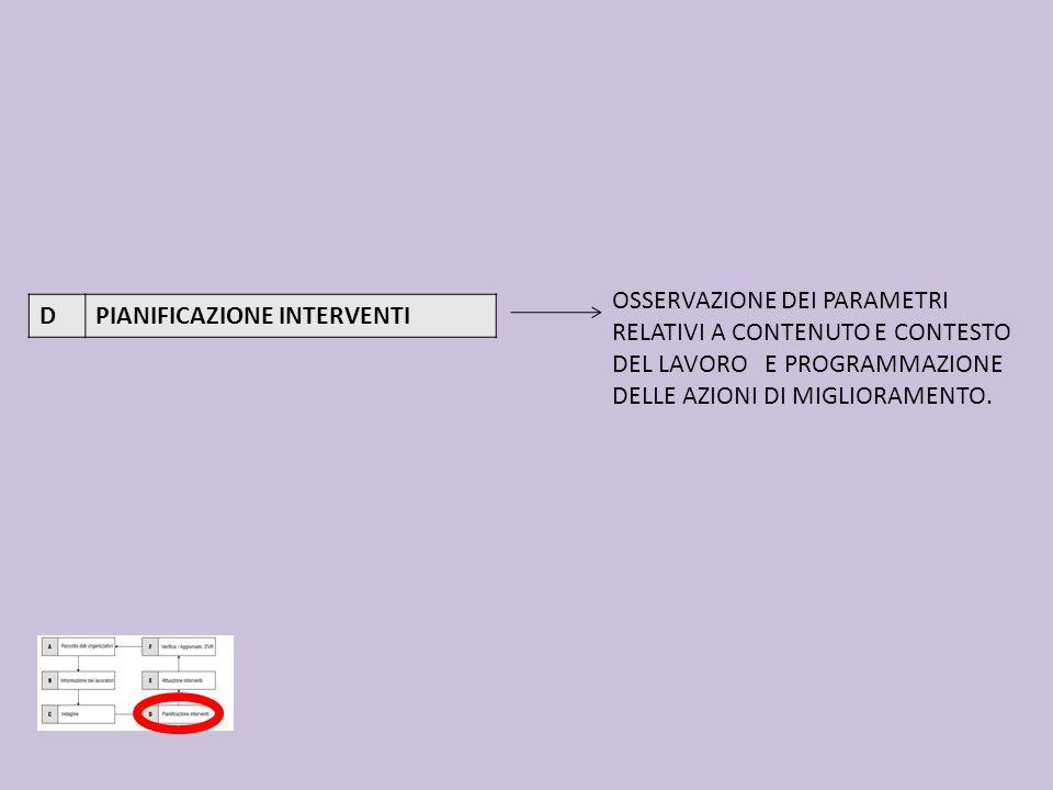 DPIANIFICAZIONE INTERVENTI OSSERVAZIONE DEI PARAMETRI RELATIVI A CONTENUTO E CONTESTO DEL LAVORO E PROGRAMMAZIONE DELLE AZIONI DI MIGLIORAMENTO.