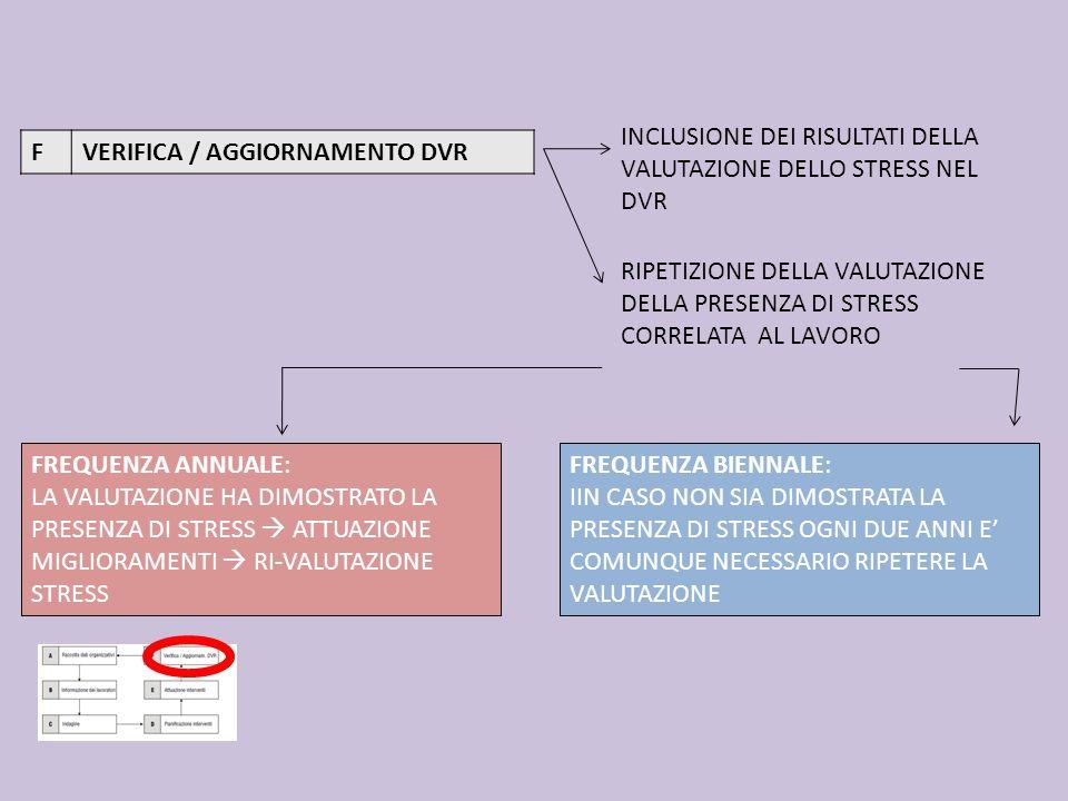 FVERIFICA / AGGIORNAMENTO DVR INCLUSIONE DEI RISULTATI DELLA VALUTAZIONE DELLO STRESS NEL DVR RIPETIZIONE DELLA VALUTAZIONE DELLA PRESENZA DI STRESS C