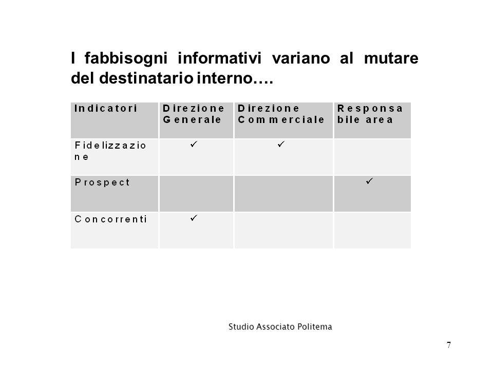 7 I fabbisogni informativi variano al mutare del destinatario interno…. Studio Associato Politema Studio Associato Politema