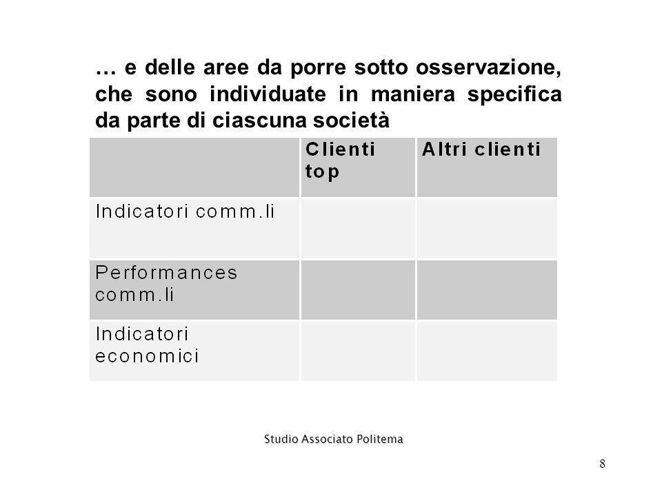 9 Conoscere ed agire nel mercato identificare i segmenti più attrattivi analizzare i comportamenti dei concorrenti individuare i prodotti su cui agire con priorità Studio Associato Politema