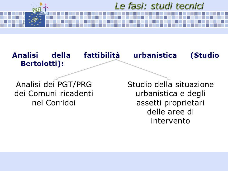 Le fasi: studi tecnici Analisi della fattibilità urbanistica (Studio Bertolotti): Analisi dei PGT/PRG dei Comuni ricadenti nei Corridoi Studio della situazione urbanistica e degli assetti proprietari delle aree di intervento