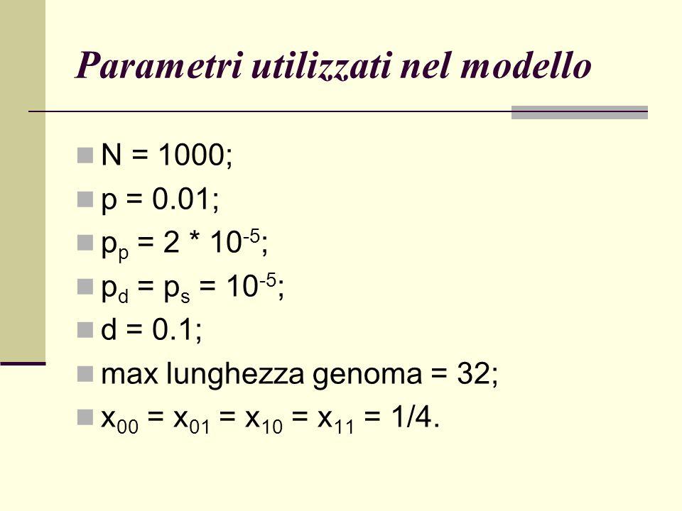Parametri utilizzati nel modello N = 1000; p = 0.01; p p = 2 * 10 -5 ; p d = p s = 10 -5 ; d = 0.1; max lunghezza genoma = 32; x 00 = x 01 = x 10 = x 11 = 1/4.
