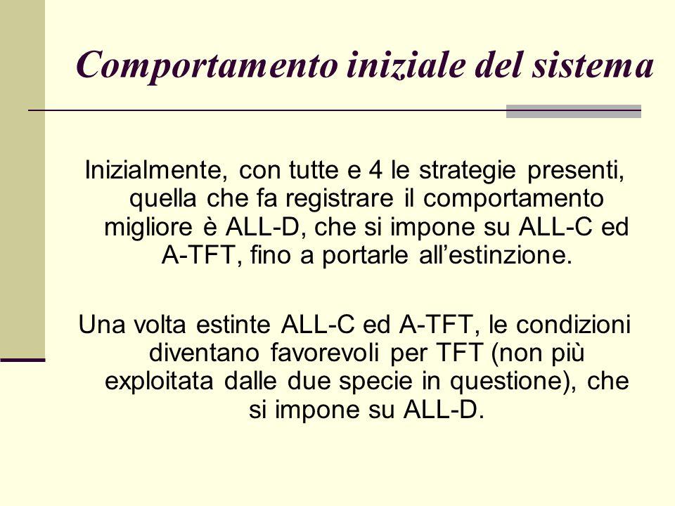 Comportamento iniziale del sistema Inizialmente, con tutte e 4 le strategie presenti, quella che fa registrare il comportamento migliore è ALL-D, che si impone su ALL-C ed A-TFT, fino a portarle allestinzione.