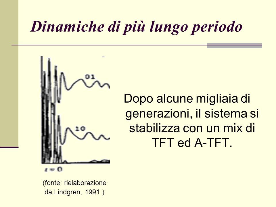 Dinamiche di più lungo periodo Dopo alcune migliaia di generazioni, il sistema si stabilizza con un mix di TFT ed A-TFT.