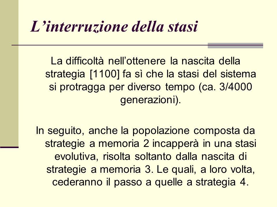 Linterruzione della stasi La difficoltà nellottenere la nascita della strategia [1100] fa sì che la stasi del sistema si protragga per diverso tempo (ca.